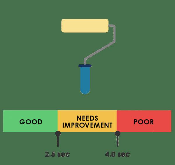 Web Vitals LCP: Good vs Bad time