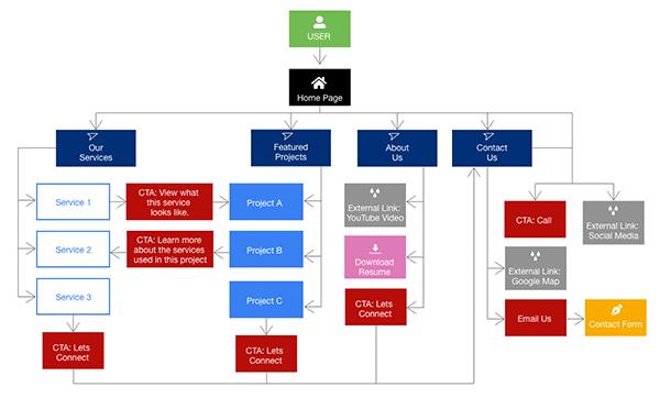User Flow map