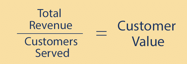 Total Revenue divided by Customers Served equals your Customer Value!
